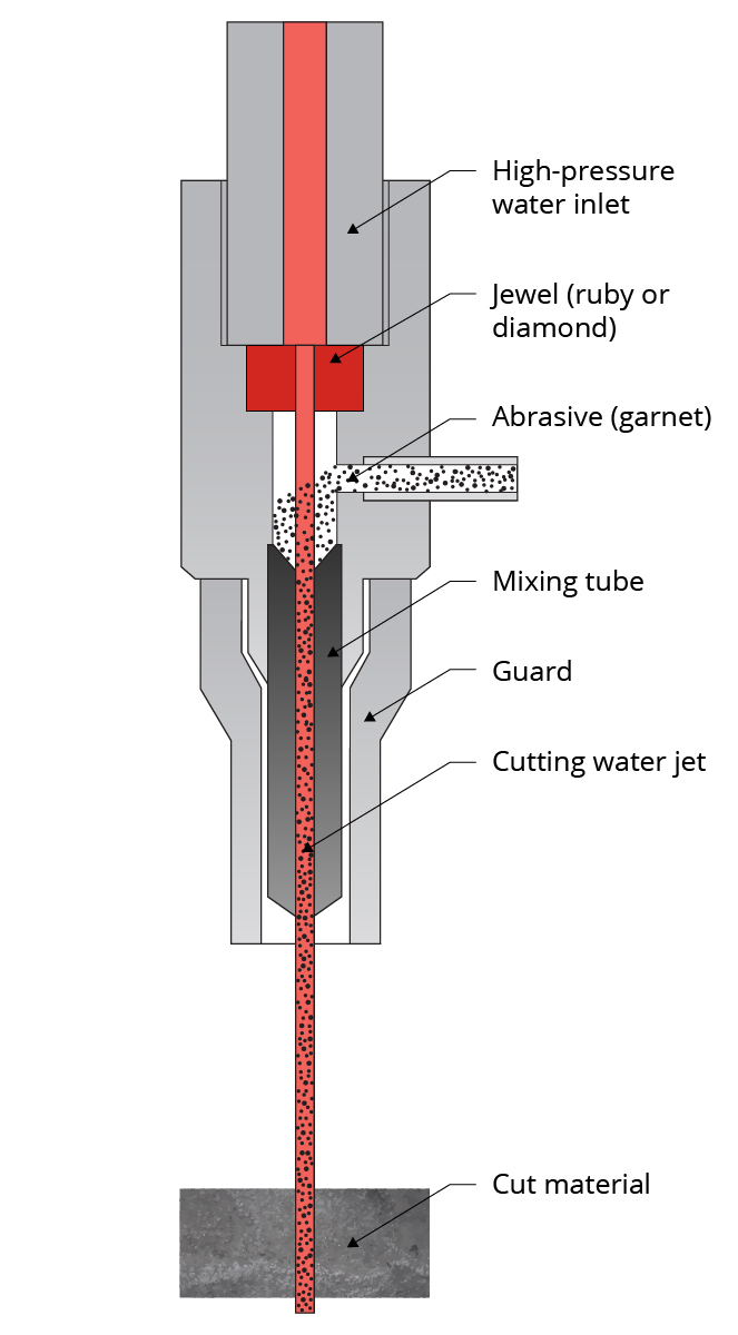 Diagram of how waterjet cutting works